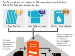 Hybridheizungen nutzen verschiedene Wärmeerzeuger, die ihre Energie an einen zentralen Pufferspeicher liefern. Foto: djd/VdZ