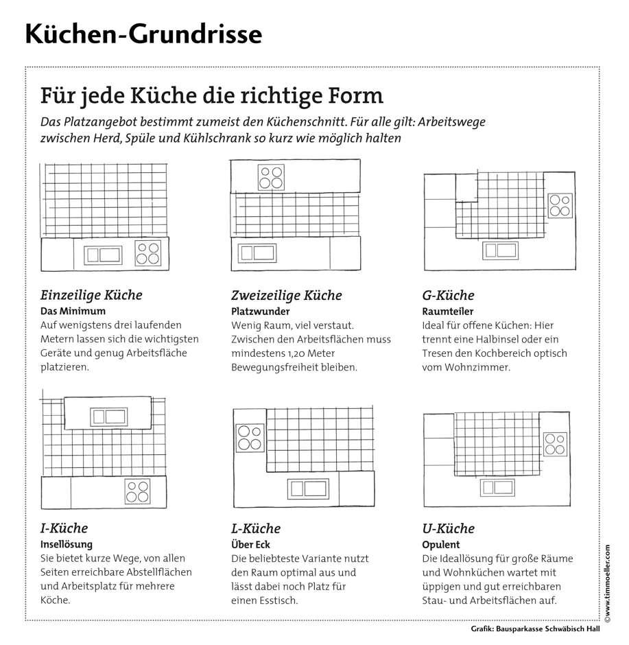 Mittelpunkt Küche: Die Seele der Wohnung | www.immobilien-journal.de | {Küchenplanung mit insel grundriss 95}