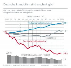 Deutsche Bank Erschwinglichkeitsindex 06-2014 Quelle: Deutsche Bank Research