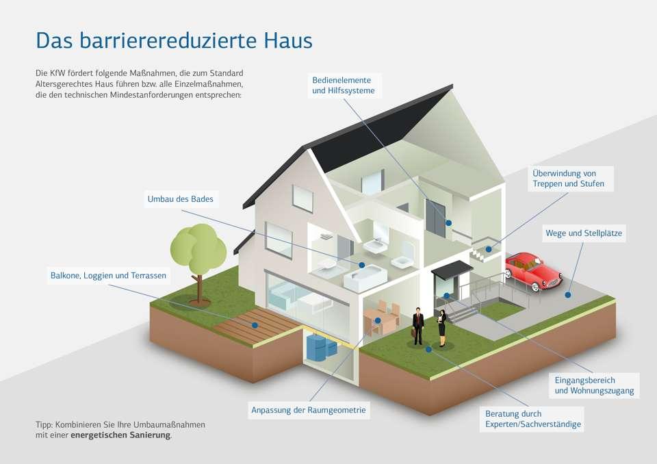 KfW Info-Grafik Altersgerechtes Haus
