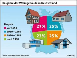 Baujahre der Wohngebäude in Deutschland