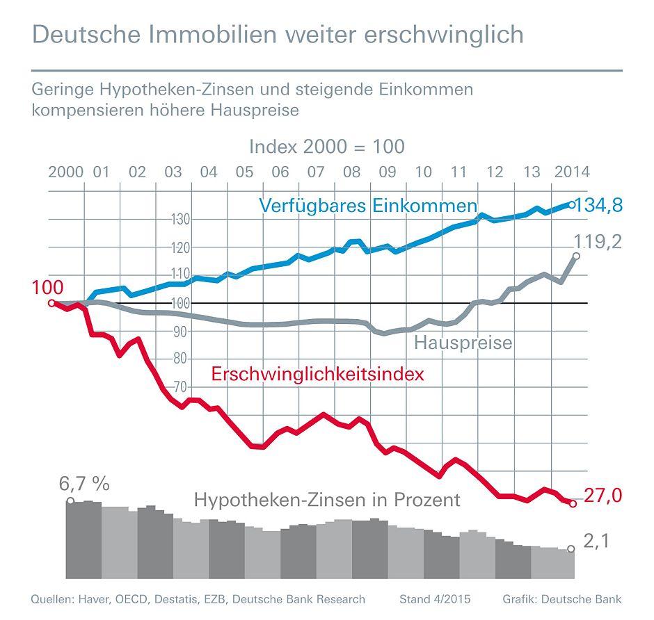 deutsche_bank_erschwinglichkeitsindex_04_2015