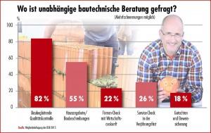 In der in diesem Jahr durchgeführten Umfrage unter Mitgliedern des Bauherren-Schutzbundes gaben 82 Prozent an, dass sie die baubegleitende Qualitätskontrolle in Anspruch nehmen. Bautechnische Beratung gefragt Grafik: BSB e.V.