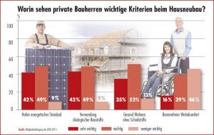 49 Prozent der Mitglieder des Bauherren-Schutzbundes e.V. bescheinigten in der Umfrage 2015, dass ihnen beim Hausneubau der energetische Standard und die Verwendung ökologische Baustoffe wichtig sind.