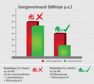 Vergleich Energieverbrauch Einfamilienhaus mit Gas-Brennwert-Therme und mit Wärmepumpe.
