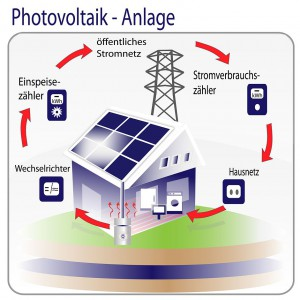 Photovoltaik - Anlage