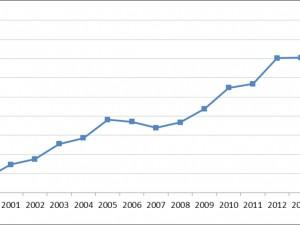 Erschwinglichkeitsindex für Einfamilienhäuser in Deuschland © IVD Research