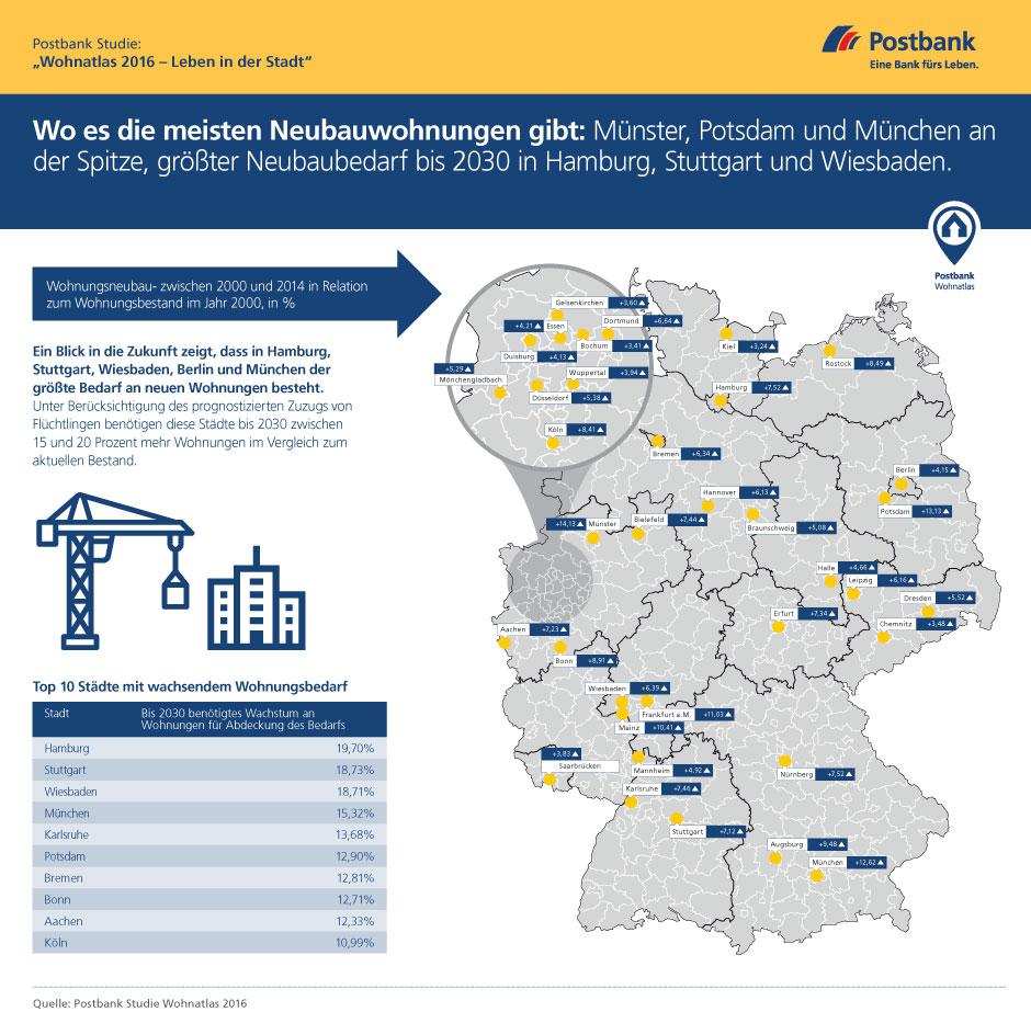 """Postbank Studie """"Wohnatlas 2016 - Leben in der Stadt"""": wo es die meisten Neubauwohnungen gibt. Quelle: Postbank"""