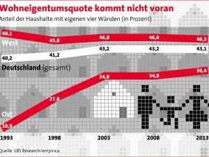 Eine Sonderauswertung der Einkommens- und Verbrauchsstichprobe (EVS) des Statistischen Bundesamtes im Auftrag der LBS zeigt, dass die Wohneigentumsquote in Deutschland nicht vorankommt. Trotz der seit einigen Jahren günstigen Rahmenbedingungen stagniert der Anteil der Haushalte, der in eigenen vier Wänden wohnt, seit mehr als zehn Jahren bei rund 43 Prozent.