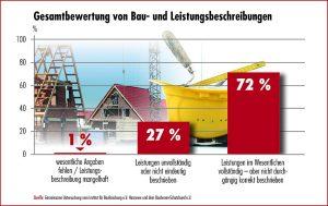 Grafik der Gesamtbewertung von Bau- und Leistungsbeschreibungen
