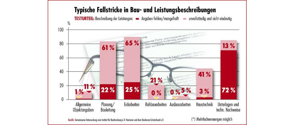 Grafik zu typischen Fallstricke in Bau- und Leistungsbeschreibungen