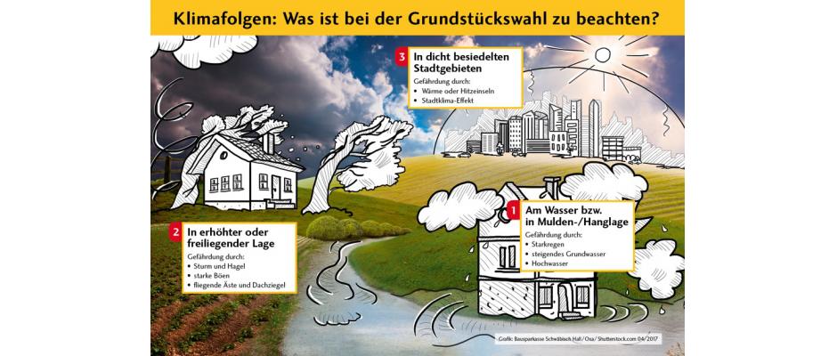 Mit der richtigen Grundstückswahl schützen Immobilienbesitzer ihr Eigenheim vor Unwetterschäden (Grafik: Bausparkasse Schwäbisch Hall/Oxa/Shutterstock.com 04/2017)