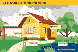 Schutz vor Wasser: Mit diesen Tipps machen Sie Ihr Grundstück und Haus wasserfest (Grafik: Bausparkasse Schwäbisch Hall)