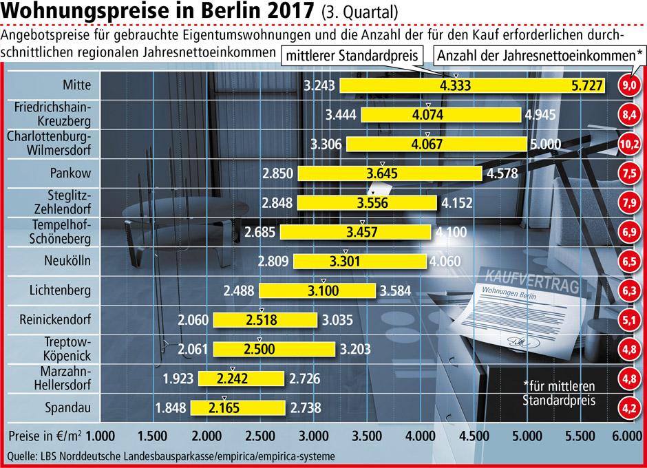 Wohnungspreise in Berlin 2017 © LBS Norddeutsche Landesbausparkasse/empirica