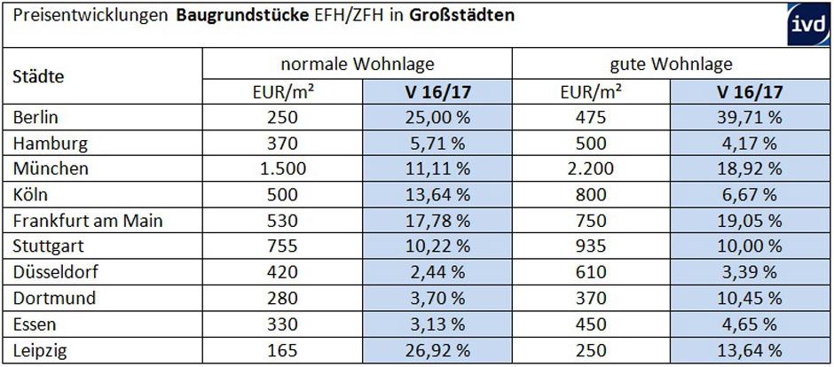 Deutschlandweit sind Baugrundstücke in normaler Wohnlage um 6,11 Prozent teurer geworden, im Vorjahr betrug der Anstieg noch 4,95 Prozent. © IVD