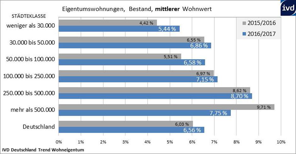 Insbesondere in den kleineren und mittleren Städten ist ein stärkerer Preisanstieg zu verzeichnen. © IVD