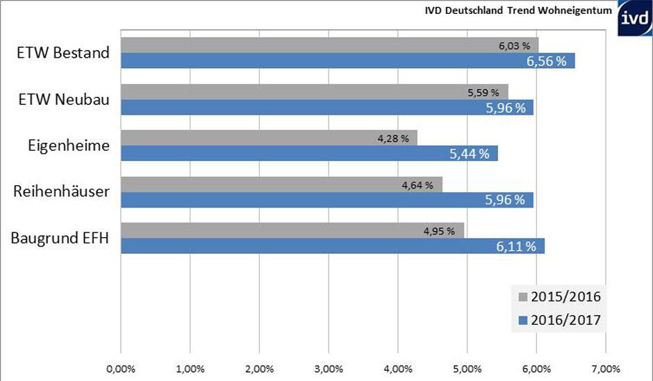 Die jährliche Auswertung des IVD belegt, dass Wohneigentum (Bestand, mittlerer Wohnwert) im Deutschland-Mittel erneut um mehr als sechs Prozent teurer wurde. © IVD