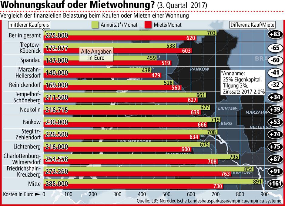 Wohnungskauf oder Mieten? (3. Quartal 2017) © LBS Norddeutsche Landesbausparkasse/empirica