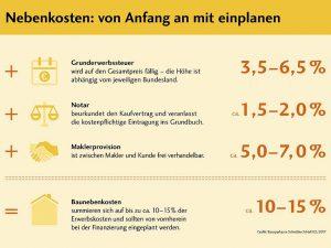 Kaufnebenkosten von Anfang an mit einplanen © Bausparkasse Schwäbisch Hall 02/2017
