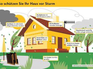 Schutz vor Sturm und Hagel: Mit diesen Tipps machen Sie Ihr Haus und Grundstück sturmfest. © Bausparkasse Schwäbisch Hall 09/2017