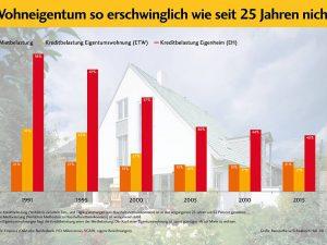Bei Eigentumswohnungen liegt die Kreditbelastung unter der Mietbelastung: Der Kauf einer Eigentumswohnung ist somit günstiger als zur Miete zu wohnen. © Bausparkasse Schwäbisch Hall 08 / 2017