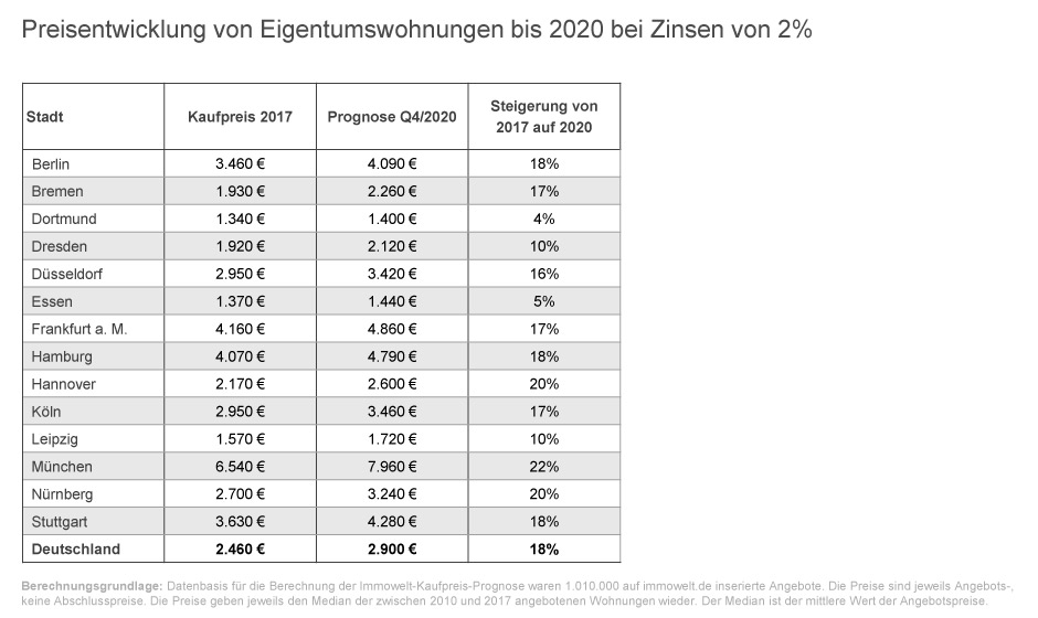 Preisentwicklung von Eigentumswohnungen bis 2020 bei Zinsen von 2% © Immowelt AG