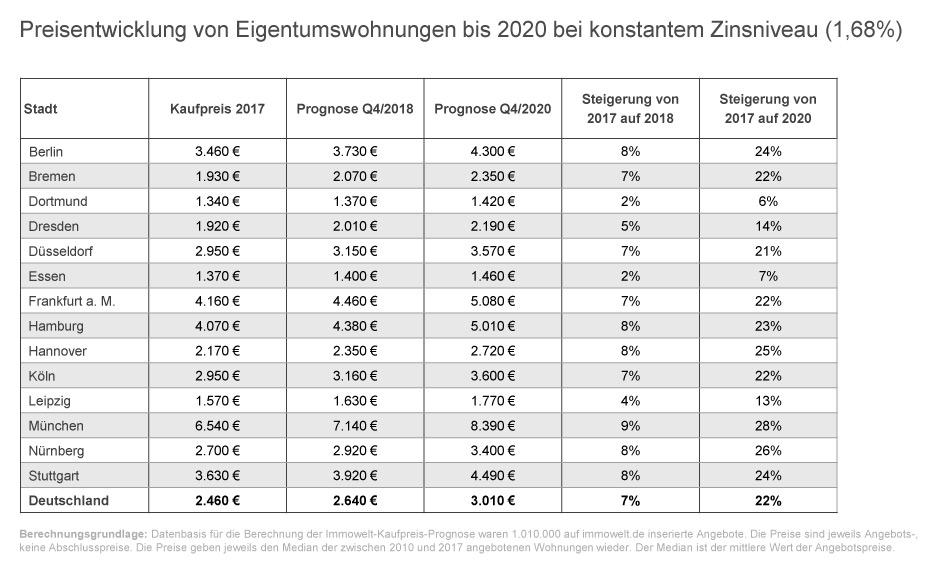 Preisentwicklung von Eigentumswohnungen bis 2020 bei kostantem Zinsniveau © Immowelt AG