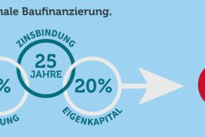 Optimale Baufinanzierung Quelle: Dr. Klein Privatkunden AG