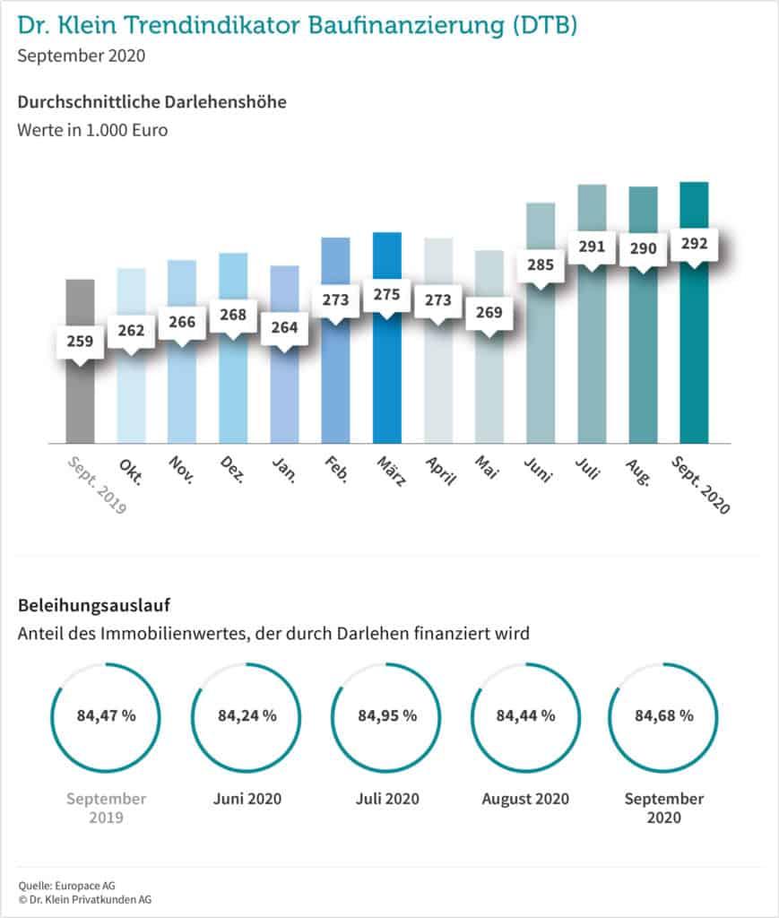 Dr. Klein Trendindikator Baufinanzierung (DTB) September 2020